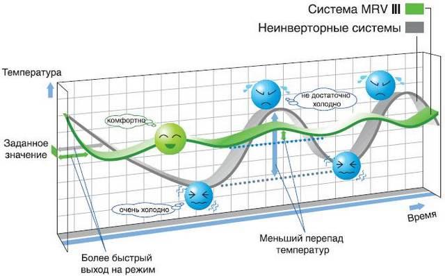 Инверторная система плюсы и минусы