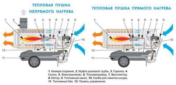 Тепловые пушки купить в Воронеже