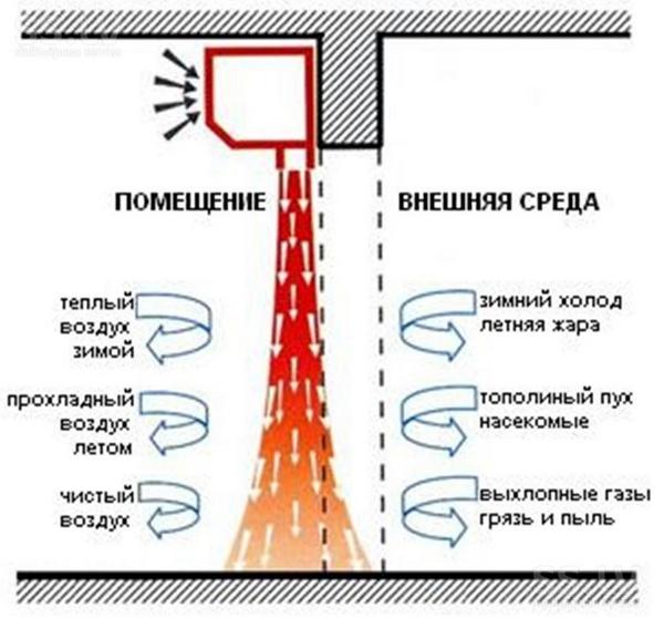 Купить тепловую завесу тропик в Воронеже